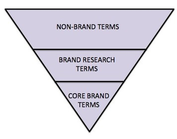 Brand vs. Non-Brand: Measurement Is Key | Integrated Brand Communications | Scoop.it