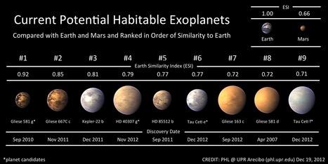 The Habitable Exoplanets Catalog - Planetary Habitability Laboratory @ UPR Arecibo | 6th Grade Astronomy | Scoop.it
