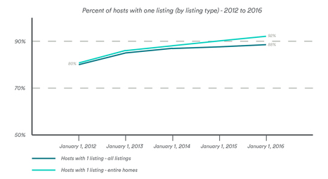 Sharing New Data on Airbnb Listings in Berlin | Hotel and accommodation trends | Scoop.it