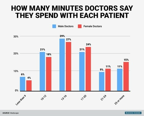Here's how many minutes the average doctor actually spends with each patient | mHealth- Advances, Knowledge and Patient Engagement | Scoop.it