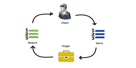 Gestion de projet, devis, facture : application en ligne pas chère - Clouderial | Gestion de projet | Scoop.it
