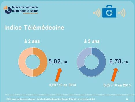 La #télémédecine résiste à la déprime en France | E-media, the Econocom blog | Innovation et télémédecine | Scoop.it