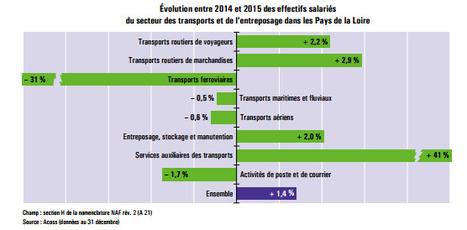 DREAL > Les effectifs salariés du secteur des transports en 2015   Observer les Pays de la Loire   Scoop.it