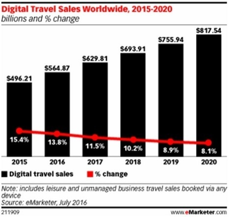 Digital travel sales to break through $800 billion by 2020 - Tnooz | Médias sociaux et tourisme | Scoop.it