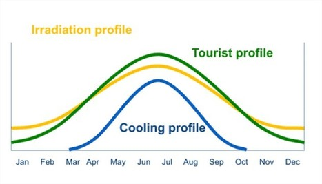 Solar Thermal Cooling: technology, cost and case study (2014) | Solarthermalworld | Solar thermal Process Heat | Scoop.it