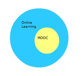 MOOC Fatigue or How We Learned to Stop Worrying and Embrace the MOOC | Taking a look at MOOCs | Scoop.it
