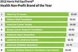 What Are the Top Nonprofit US Brands? | digitalNow | Scoop.it