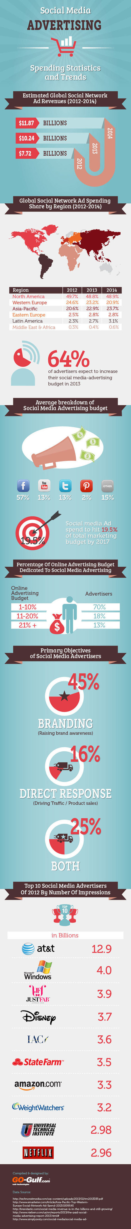 Social Media Advertising Statistics And Trends To Get Your Company Off Its Duff And Online [INFOGRAPHIC]