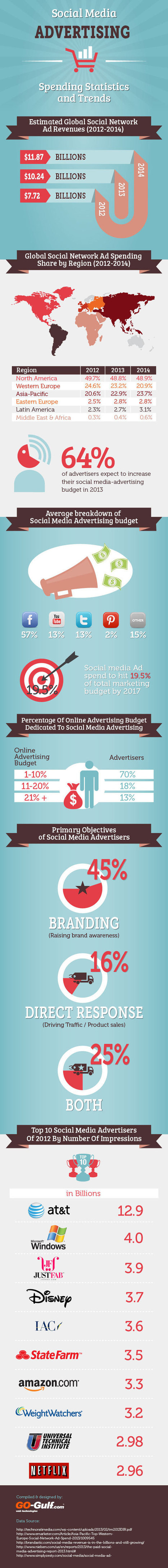 Social media advertising [infographic] | Social Media Journal | Scoop.it