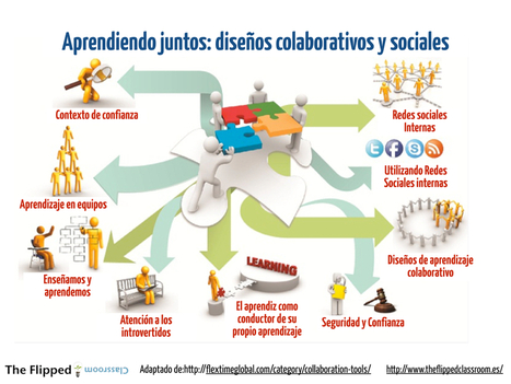 Redes sociales y aprendizaje. | The Flipped Classroom | Mi clase en red | Scoop.it
