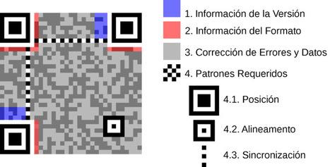 QR Estructura y Explicación de un código QR | VIM | Scoop.it
