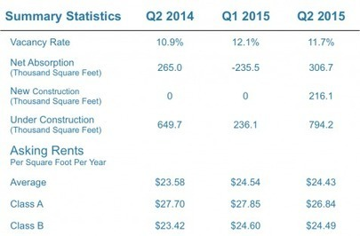 Q2 -2015 Houston Medical Office and Healthcare Real Estate Trends | Corporate Real Estate Matters | Scoop.it