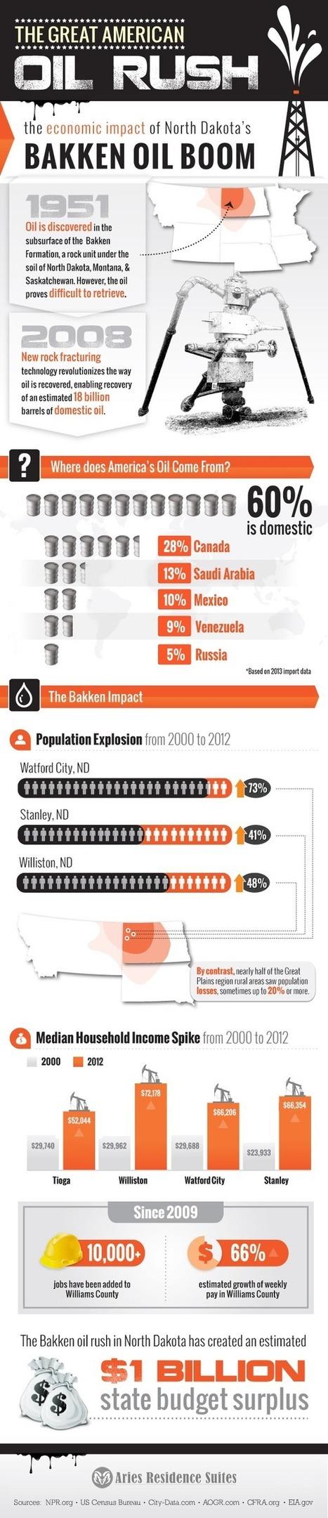 The Economics of the Bakken Oil Boom | Knowledge Dump | Scoop.it