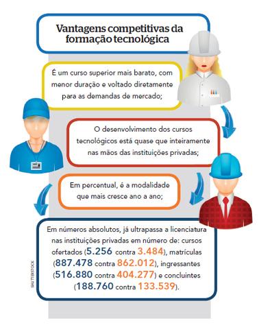 Sob medida – Cursos Tecnólogos | Inovação Educacional | Scoop.it