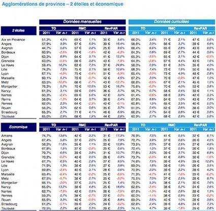 Statistiques Deloitte de novembre 2011: un nouveau départ? | Chambres d'hôtes et Hôtels indépendants | Scoop.it