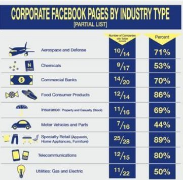 Social Media Surge by Fortune 500 in 2012   Business Communication 2.0: Social Media and Digital Communication   Scoop.it
