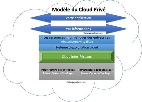 Qu'est ce que le cloud privé? | Réseau Sociaux | Scoop.it