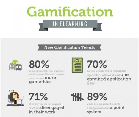 4 Ways Gamification Transforms eLearning Experiences - eLearning Industry | Transformational Teaching and Technology | Scoop.it