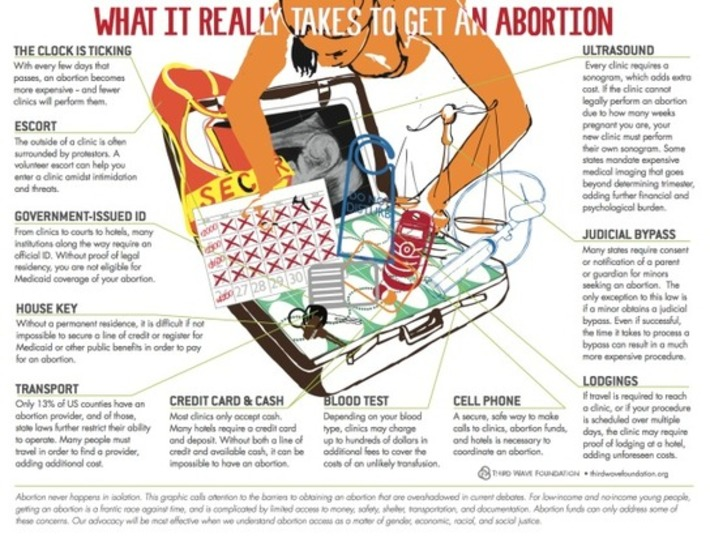 What It Really Takes To Get An Abortion | Herstory | Scoop.it