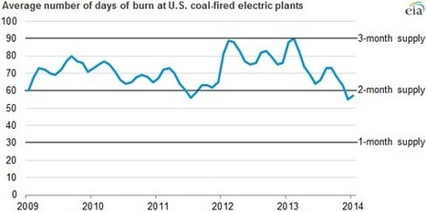 Coal Supplies and Power Plants | The Energy Collective | Sustain Our Earth | Scoop.it