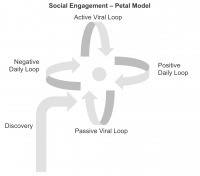 Introducing the Petal model of social engagement | Socially Motivated | Scoop.it