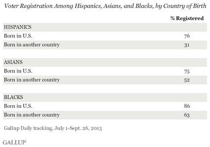 In US, Voter Registration Lags Among Hispanics and Asians - Gallup.com | us Hispanics | Scoop.it