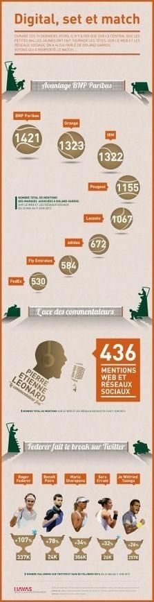 le bilan de Roland Garros par HSE ! | Sport Marketing | Scoop.it