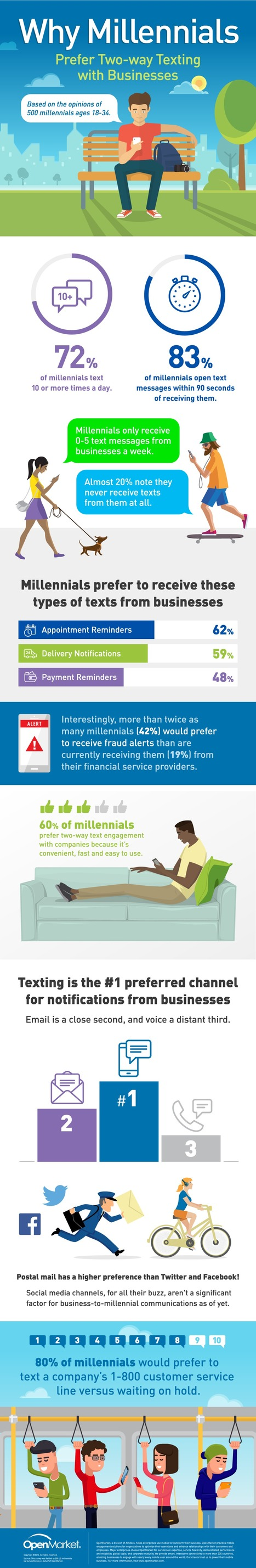 Why Millennials Prefer Two-Way Texting with Businesses #Infographic | Information Technology & Social Media News | Scoop.it