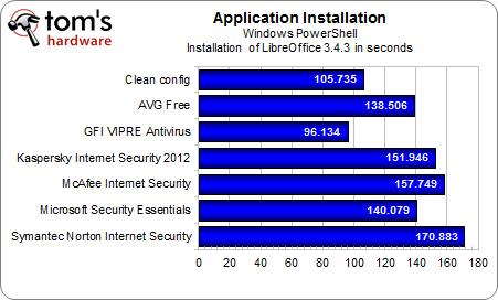Performances : L'antivirus, quel impact sur les performances du PC ? | Everything you need… | Scoop.it