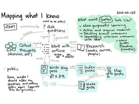 What Are The Benefits Of Student Blogging? - | Innovación Educativa en TIC | Scoop.it