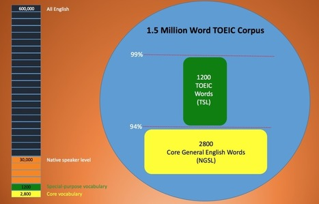 TOEIC WORD LIST | Applied Corpus Linguistics to Education | Scoop.it