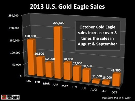 Important Charts On Gold & Silver Eagle Sales : SRSrocco Report   Commodities, Resource and Freedom   Scoop.it