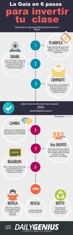 Javier Tourón: ¿Por qué invertir la clase y cómo hacerlo? | Pedalogica: educación y TIC | Scoop.it
