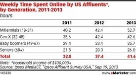 Luxury Brands Follow Shoppers to Digital | Entrepreneurship, Innovation | Scoop.it