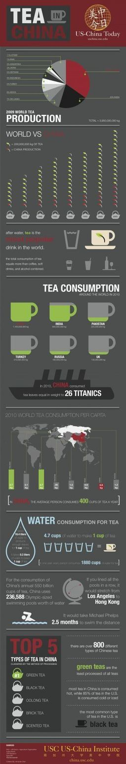 Tea In China [INFOGRAPHIC] | INFOGRAPHICS | Scoop.it