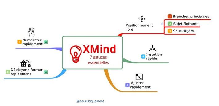 Heuristiquement: Mind Mapping: 7 astuces essentielles pour XMind | TIC et TICE mais... en français | Scoop.it