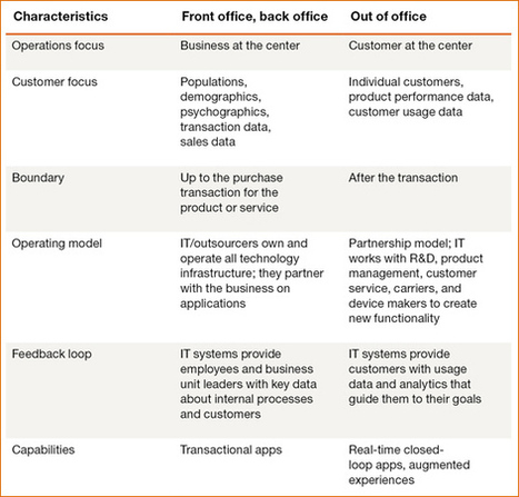 CIO leadership in post-transaction relationships: IT's role in ... - PwC | Social Media - Intro | Scoop.it