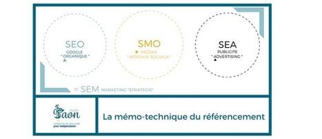 Bases en référencement - Bérénice de Studio Paon pour pme-web | Pep'up convergence | Scoop.it