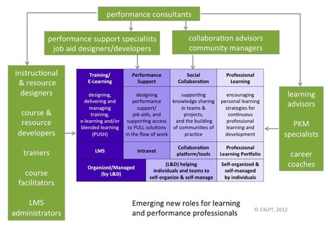 Emerging new roles for learning and performance professionals « Learning in the Social Workplace | e-Xploration | Scoop.it