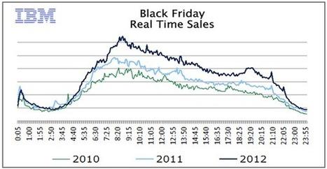 Black Friday E-Commerce Sales Reach Over $1 Billion Record | ClickZ | Display Advertising | Scoop.it