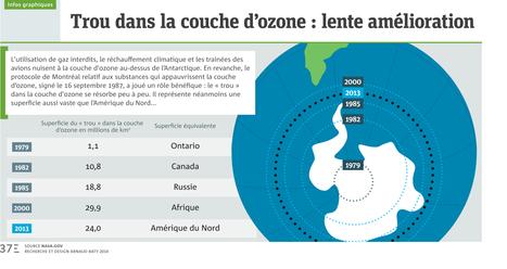 Infographie: Trou dans la couche d'ozone, lente amélioration   Nature & Health   Scoop.it