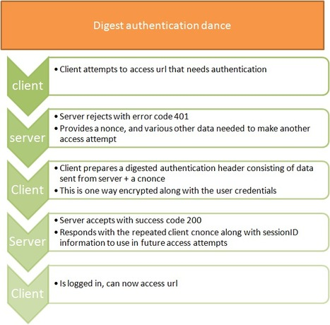 Digest authentication and Google Apps Script | Google Apps Script | Scoop.it