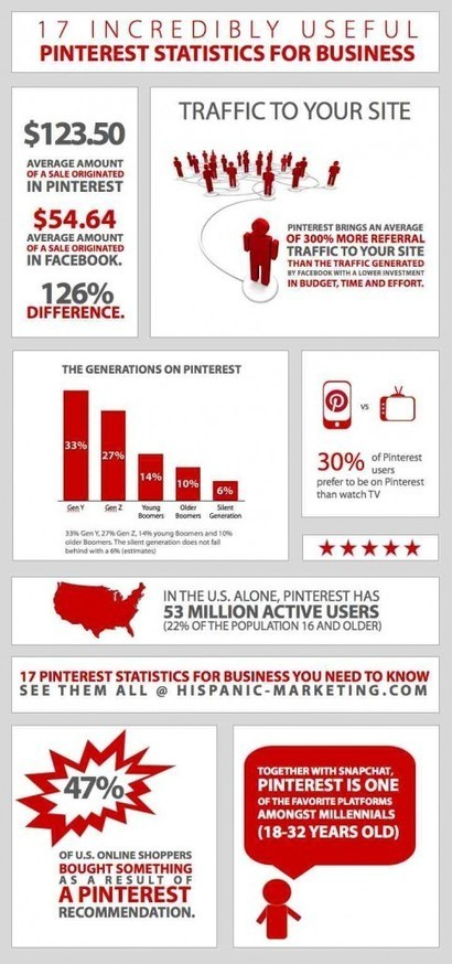 17 Pinterest Statistics For Business You Need To Know | optioneerJM | Scoop.it