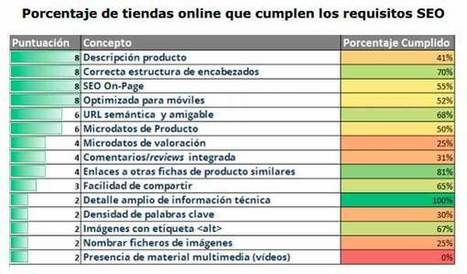 ¿Disponen las tiendas online en España de fichas de producto optimizadas a nivel SEO? - Ecommerce News | social media marketing | Scoop.it