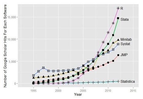 ☂ Will 2014 be the Beginning of the End for SAS and SPSS ☁? | I LOVE STATA | Scoop.it