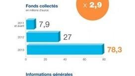 – Baromètre 2013 du crowdfunding en France Le Blog KissKissBankBank | Rendez-vous professionnels | Scoop.it