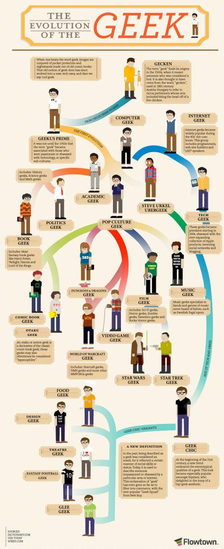 Learning By Looking: Evolution Of The Geek - Geekologie | Geeks sur le divan | Scoop.it