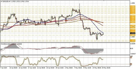 Technical analysis of EUR/USD for May 19 | Forex Learning | Scoop.it