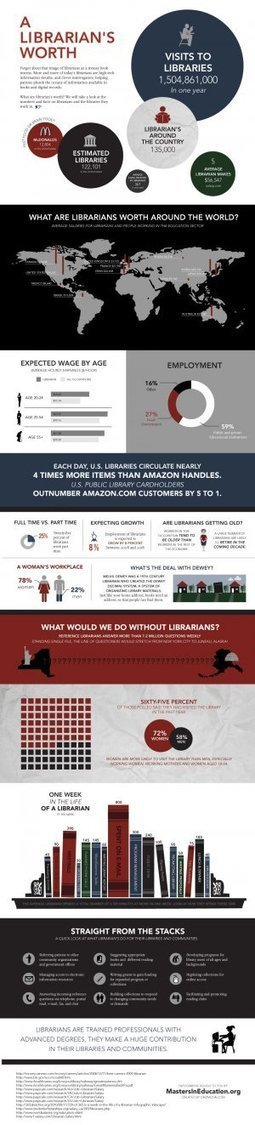 Infographing Librarianship… | librariansonthefly | Scoop.it