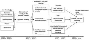 The Evolution of Systems Thinking - Rethinking Complexity | Inquiry-Based Learning and Research | Scoop.it
